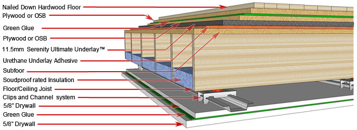 This Is The Ultimate Solution To Most Noise Issues It Shows Optimal Usage Of Embly Elements Use When Sound Proofing A Floor And Ceiling Below