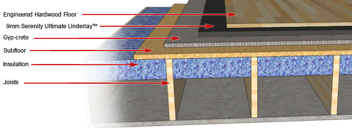 A floated floor over a lightweight concrete (Gyp-crete) base is illustrated  here. This will add flexibility. It will help absorb vibration and impact  noise ... - Serenity Ultimate Underlay™ For Floated Or Glued Down Wood Floors