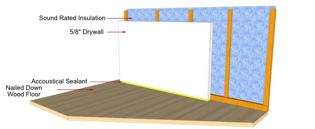 Soundproof barrier or mass loaded vinyl mlv for Best sound barrier insulation